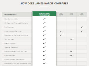 how does hardie compare chart