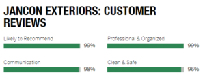 Good Customer Review Rating for Jancon Exteriors